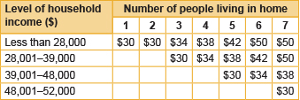 Income eligibility table for hydro costs reduction.